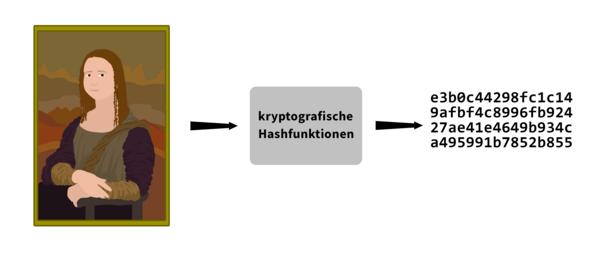 Kryptographische Hashfunktion
